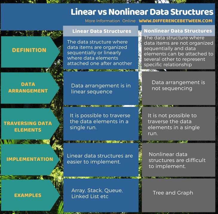 Difference Between Linear and Nonlinear Data Structures in Tabular Form