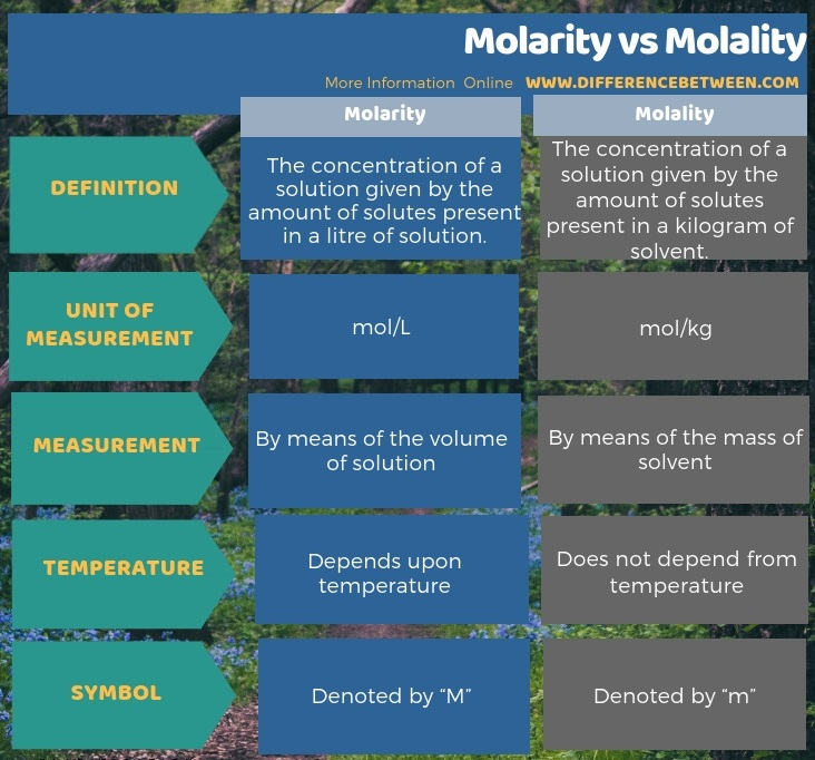 Difference Between Molarity and Molality in Tabular Form