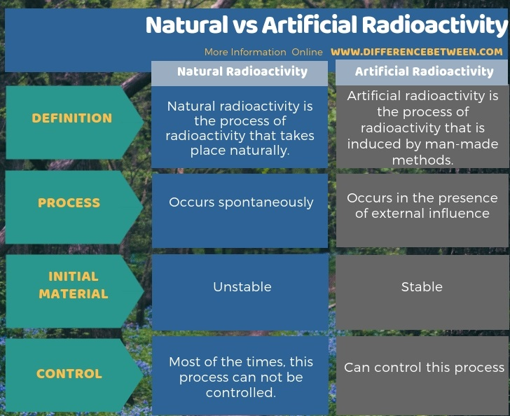 Difference Between Natural and Artificial Radioactivity in Tabular Form