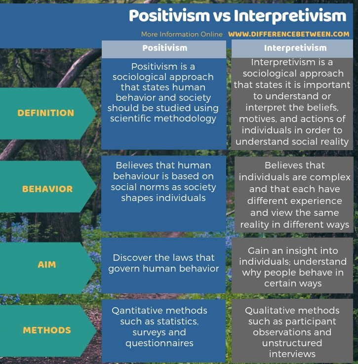 Difference Between Positivism and Interpretivism in Tabular Form