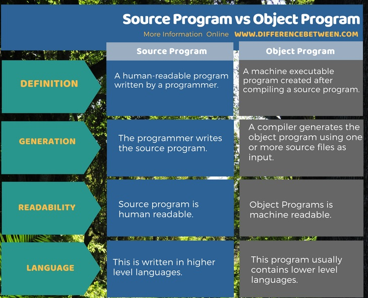 Difference Between Source Program and Object Program in Tabular Form