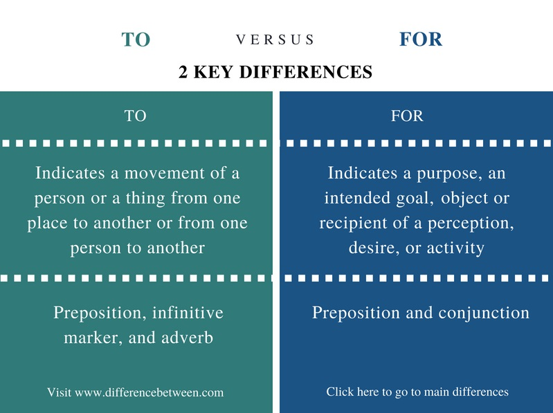 Difference Between To and For - Comparison Summary