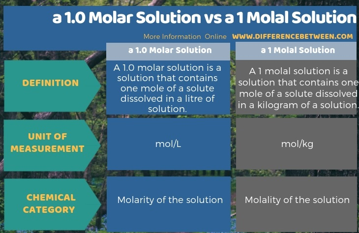 Difference Between a 1.0 Molar Solution and a 1 Molal Solution in Tabular Form