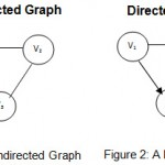Difference Between Directed and Undirected Graph
