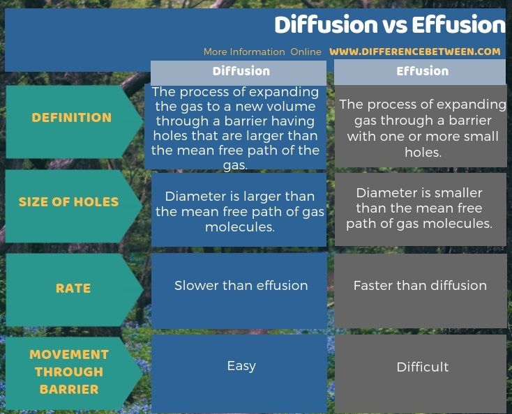 Difference Between Diffusion and Effusion in Tabular Form