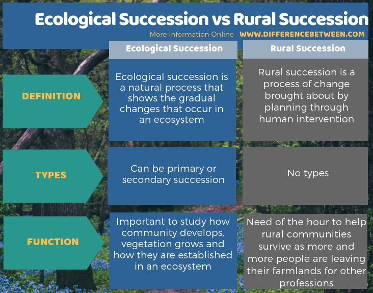 Difference Between Ecological Succession and Rural Succession - Tabular Form