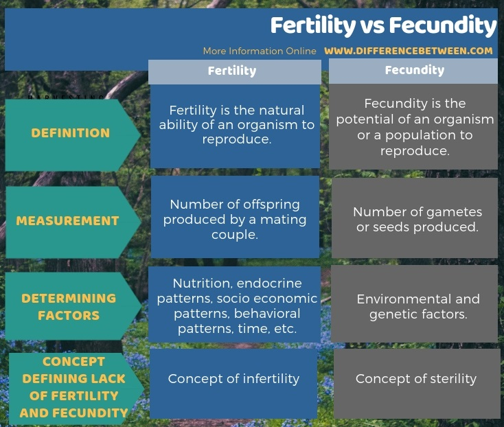 Difference Between Fertility and Fecundity in Tabular Form