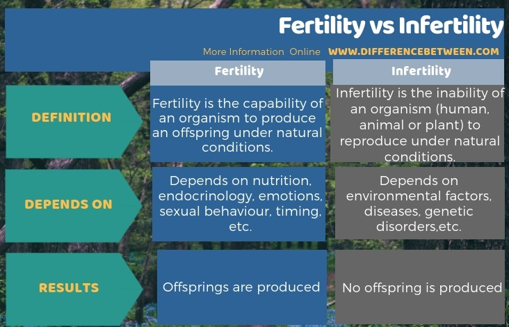 Difference Between Fertility and Infertility l Fertility vs