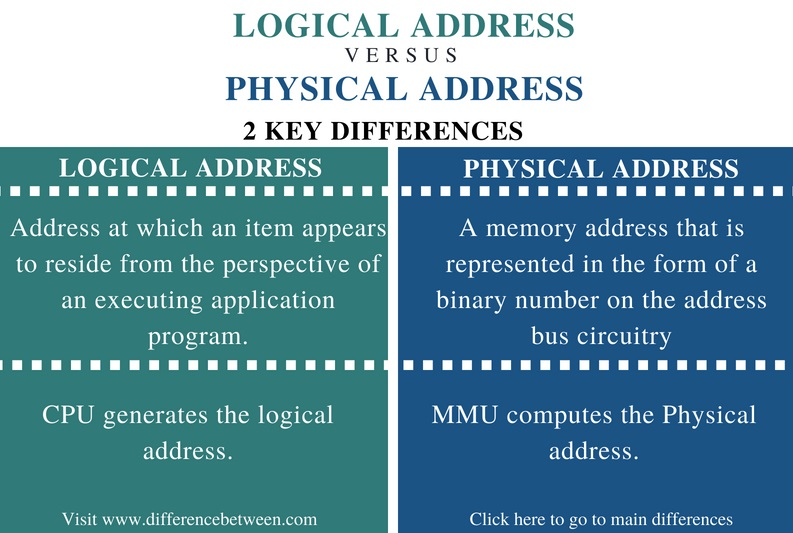 Difference Between Logical Address and Physical Address - Comparison Summary