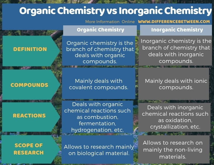 Difference Between Organic Chemistry and Inorganic Chemistry in Tabular Form