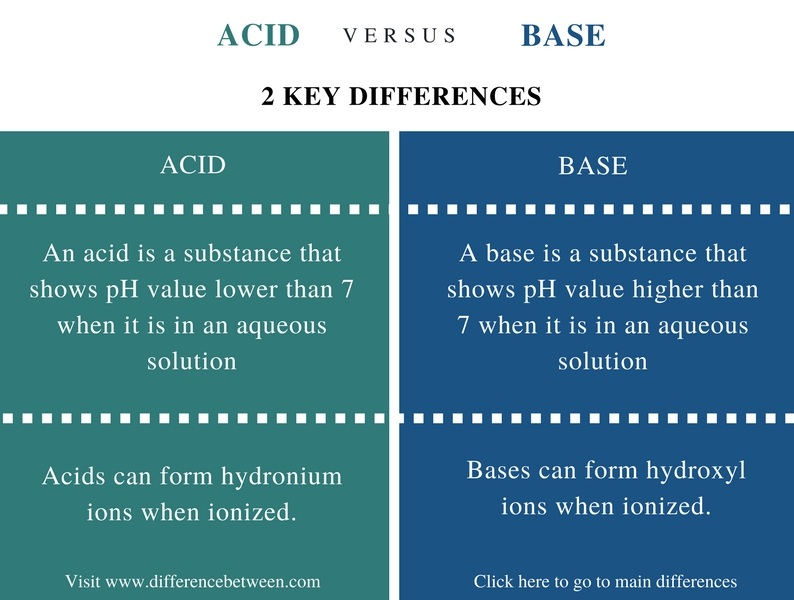 Difference Between Acid and Base- Comparison Summary