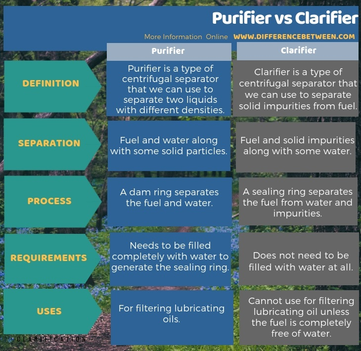 Difference Between Purifier and Clarifier in Tabular Form