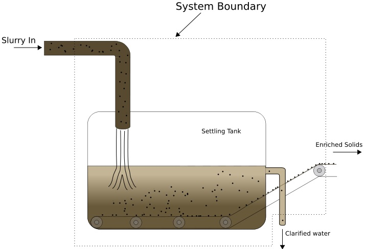 Difference Between Purifier and Clarifier_Fig 02