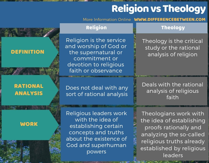 Difference Between Religion and Theology in Tabular Form