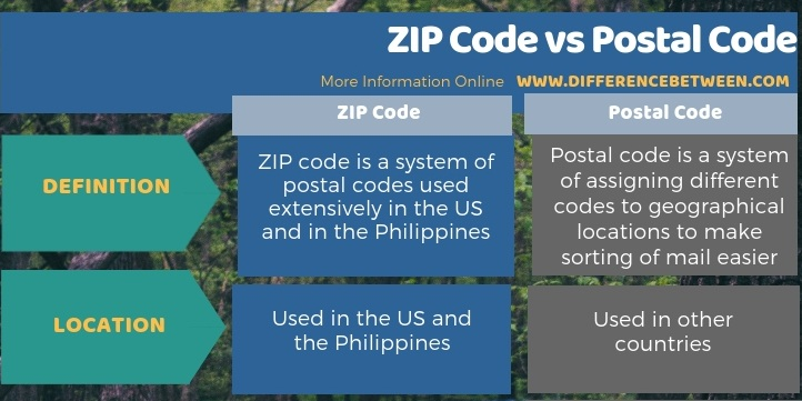 Difference Between ZIP Code vs Postal Code - Tabular Form