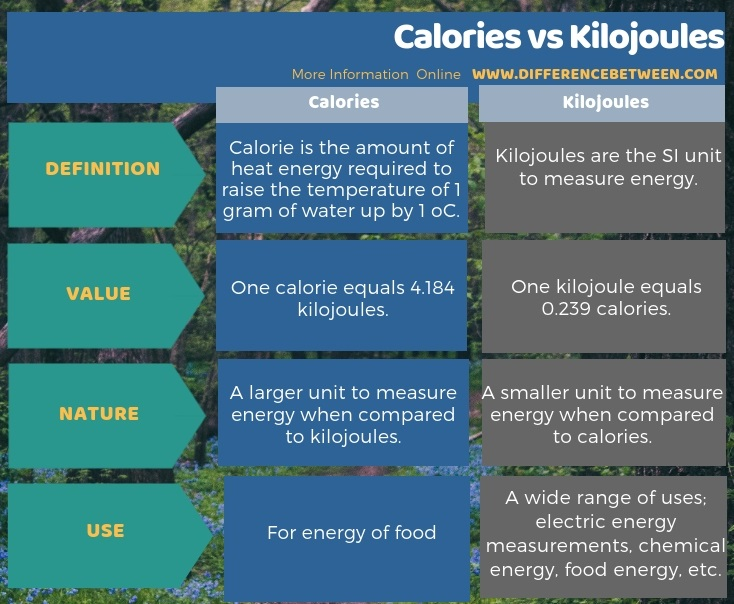 Difference Between Calories and Kilojoules in Tabular Form