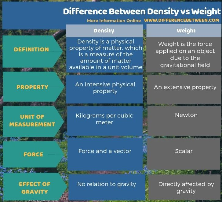 Difference Between Density and Weight - Tabular Form