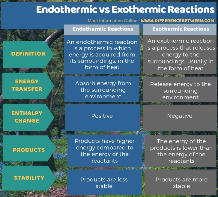 Difference Between Endothermic and Exothermic Reactions - Tabular Form