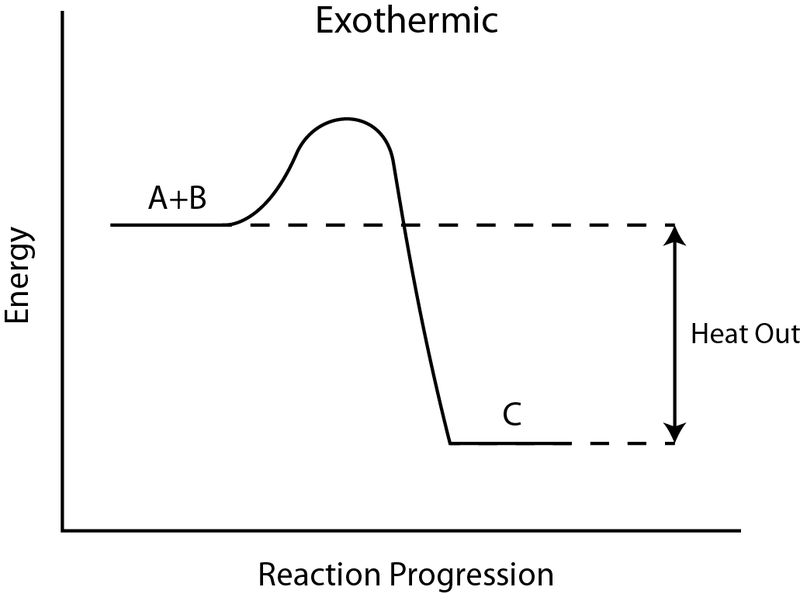 Key Difference - Endothermic vs Exothermic Reactions