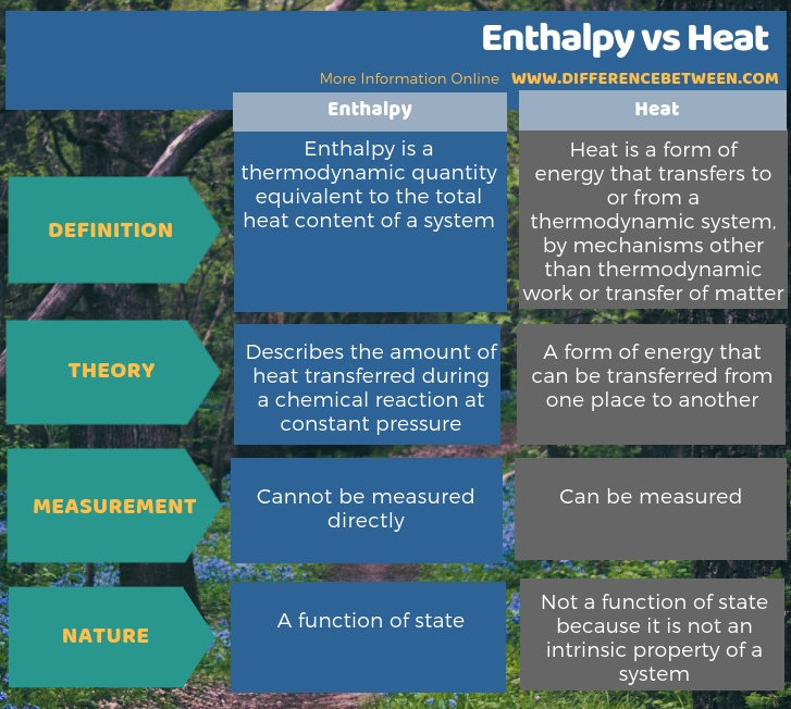 Difference Between Enthalpy and Heat - Tabular Form