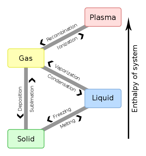 Difference Between Enthalpy and Heat