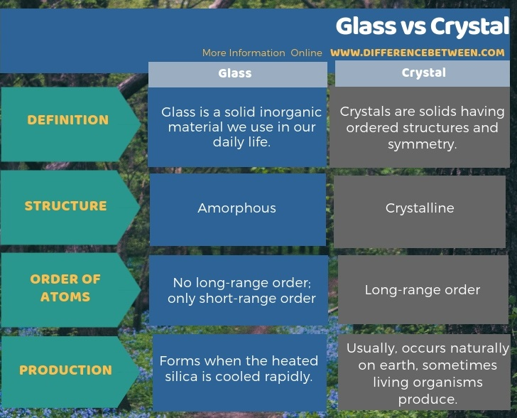 Difference Between Glass and Crystal in Tabular Form