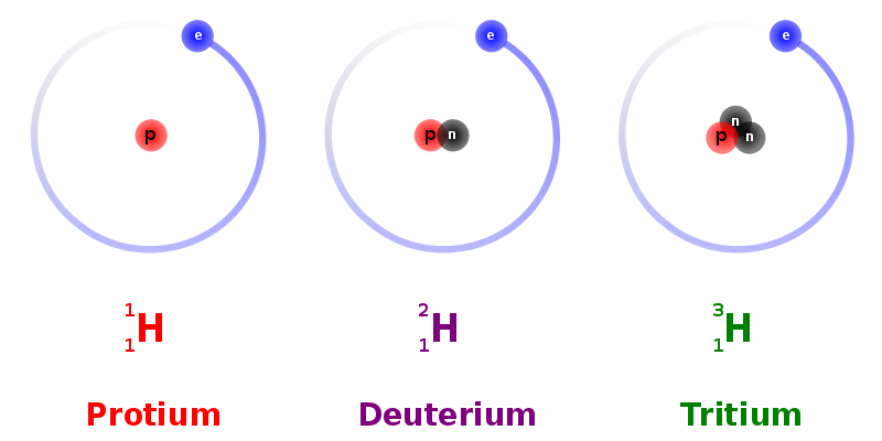 Key Difference - Hydrogen vs Helium