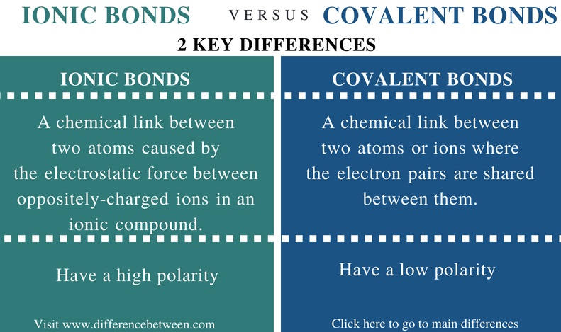 Difference Between Ionic and Covalent Bonds - Comparison Summary