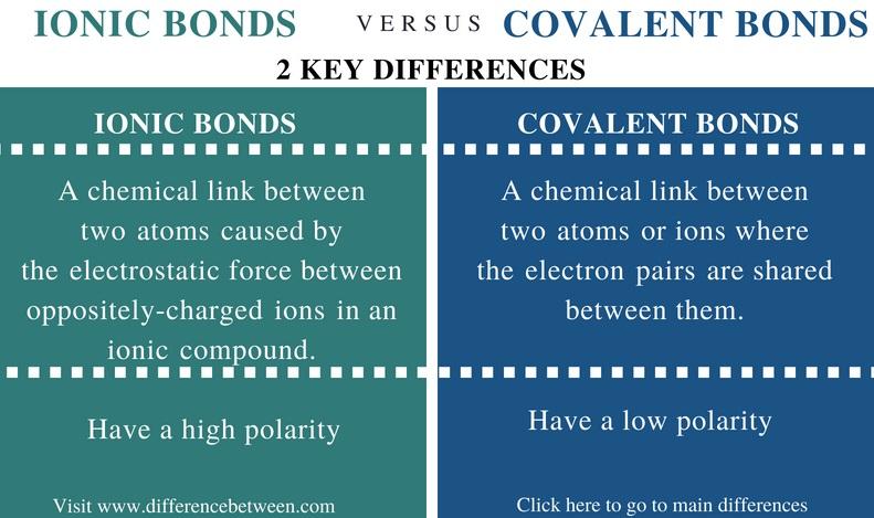 ionic bonding definition