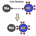 Difference Between Ionic and Covalent Bonds