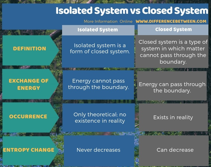 Difference Between Isolated System and Closed System in Tabular Form