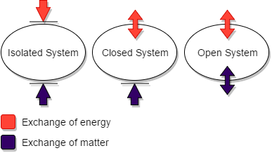 Difference Between Isolated System and Closed System_Fig 01