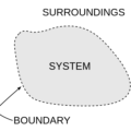 Difference Between Isolated System and Closed System
