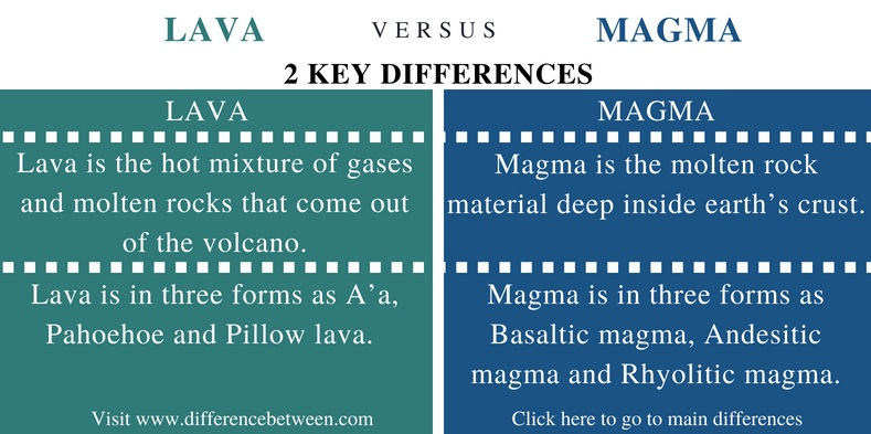 Difference Between Lava and Magma - Comparison Summary