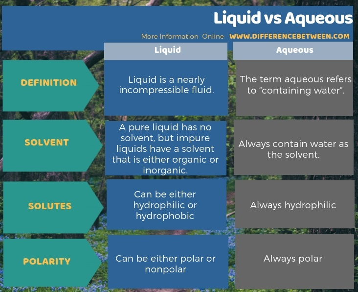Difference Between Liquid and Aqueous in Tabular Form