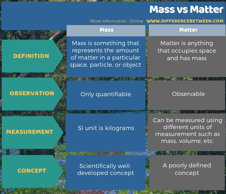Difference Between Mass vs Matter in Tabular Form
