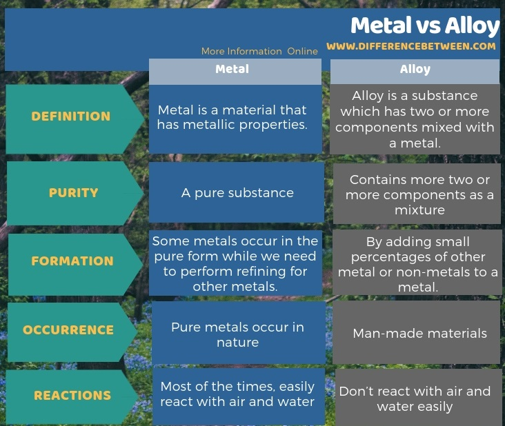 Difference Between Metal and Alloy in Tabular Form