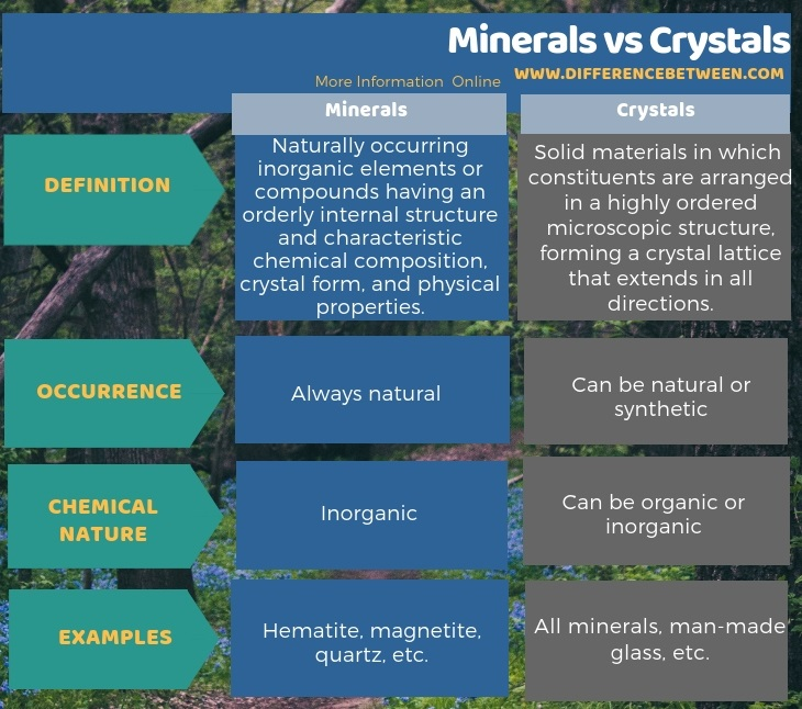 Difference Between Minerals and Crystals in Tabular Form