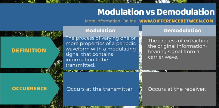 Difference Between Modulation and Demodulation in Tabular Form