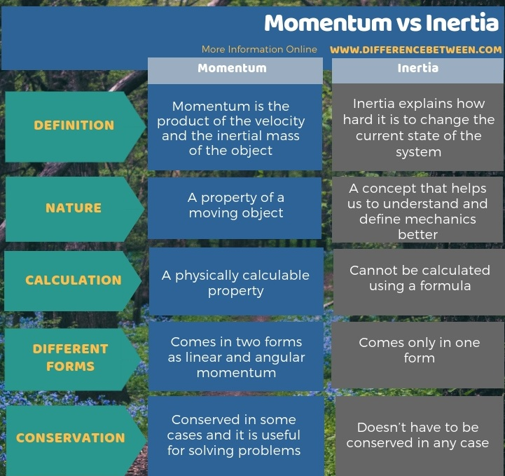 Difference Between Momentum and Inertia in Tabular Form