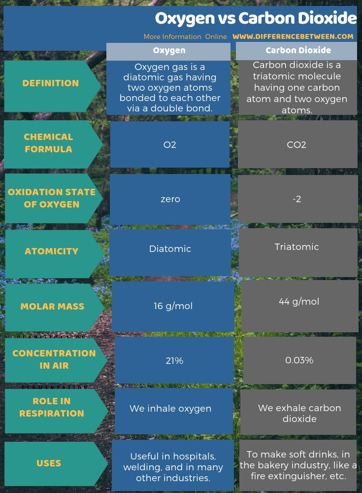 Difference Between Oxygen and Carbon Dioxide in Tabular Form