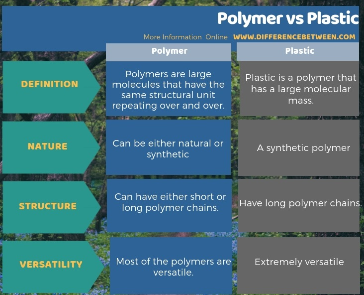 Difference Between Polymer and Plastic in Tabular Form