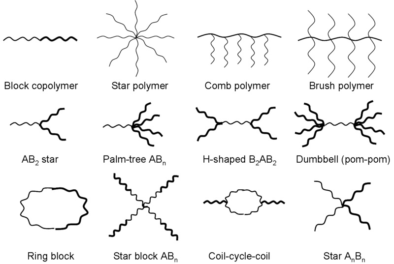 Difference Between Polymer and Plastic
