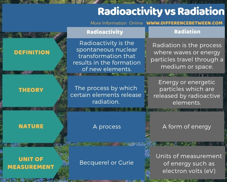 Difference Between Radioactivity and Radiation in Tabular Form
