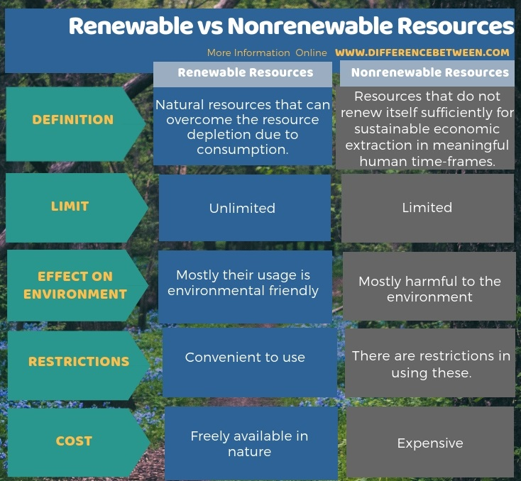 Difference Between Renewable and Nonrenewable Resources in Tabular Form