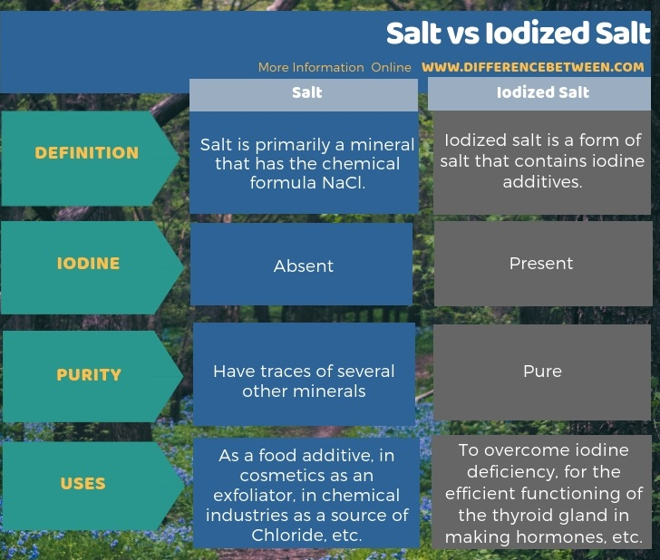 Difference Between Salt and Iodized Salt in Tabular Form