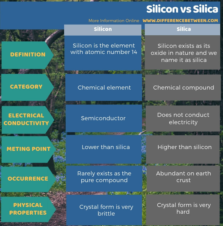 Difference Between Silicon and Silica - Tabular Form