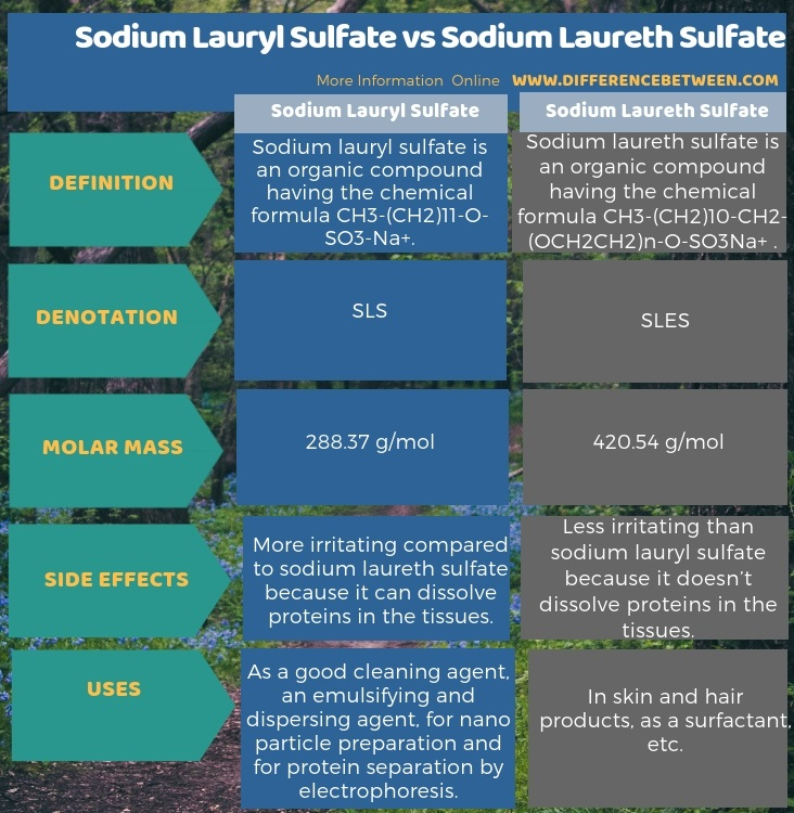 Difference Between Sodium Lauryl Sulfate and Sodium Laureth Sulfate
