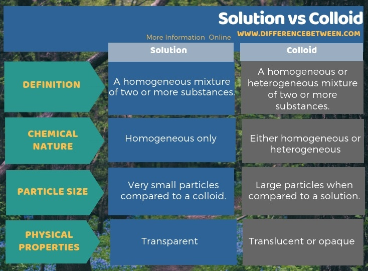 Difference Between Solution and Colloid in Tabular Form