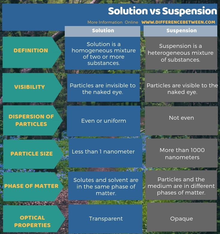 Difference Between Solution and Suspension in Tabular Form